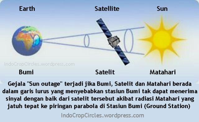 Gejala Sun Outage