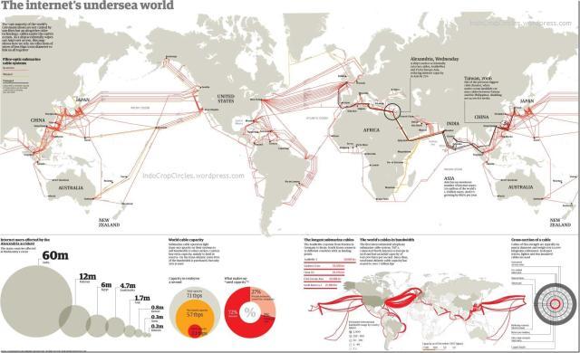 The Internet Undersea World
