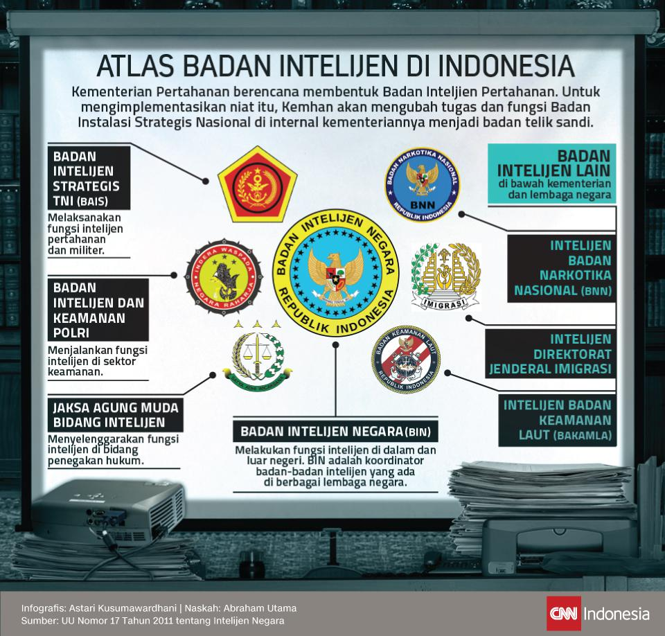 Beberapa Badan Intelijen di Indonesia (foto : CNN Indonesia)