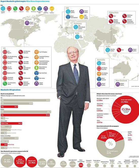 Rupert Murdoch, Raja Media Internasional