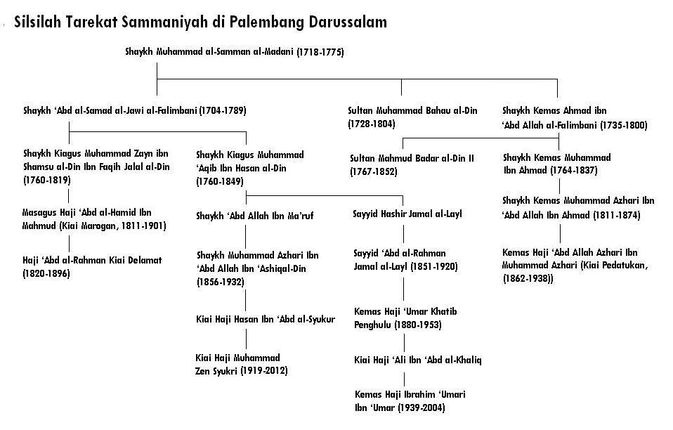 Silsilah Tarekat Sammaniyah Palembang