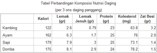 Tabel Perbandingan Komposisi Nutrisi Daging
